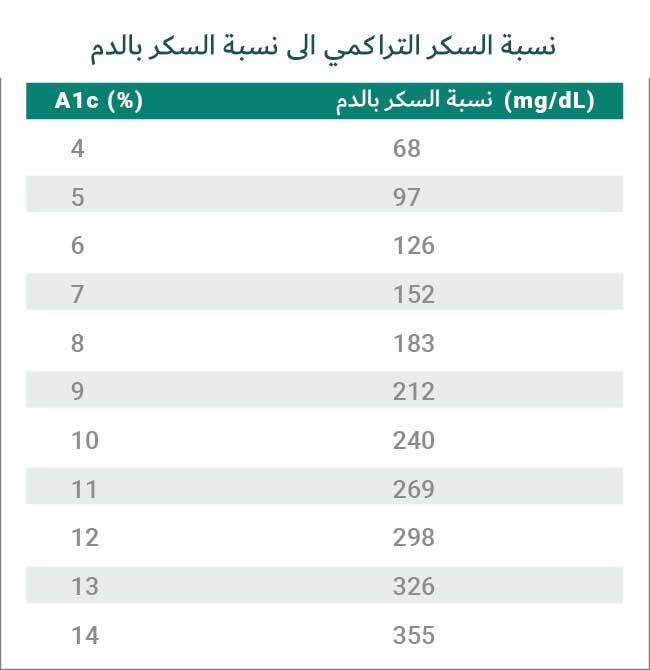 جدول تحويل نسبة السكر التراكمي الى نسبة السكر بالدم